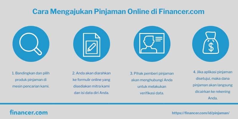Cara Mengajukan Pinjaman Online