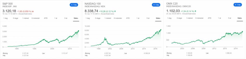 Fra venstre til højre S&P 500, NASDAQ-100, OMX C20