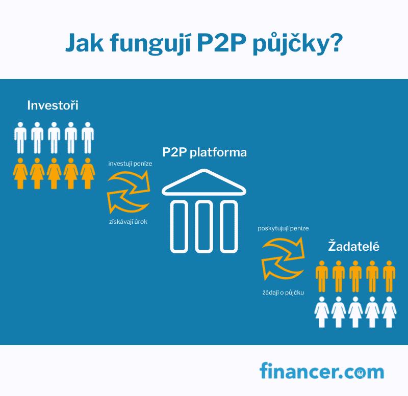 P2P-investování