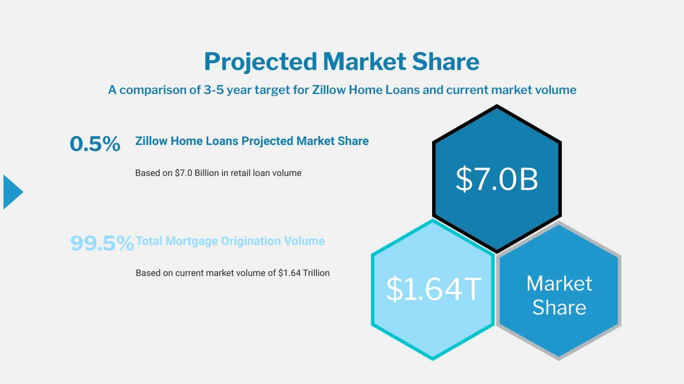 Zillow Home Loans Projected Market Share Total Mortgage Market Volume