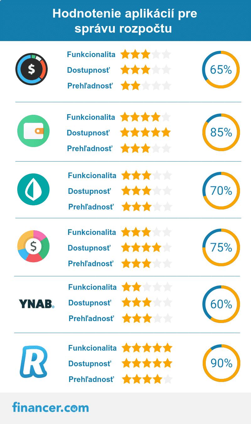 hodnotenie-aplikacie-sprava-rozpoctu-min