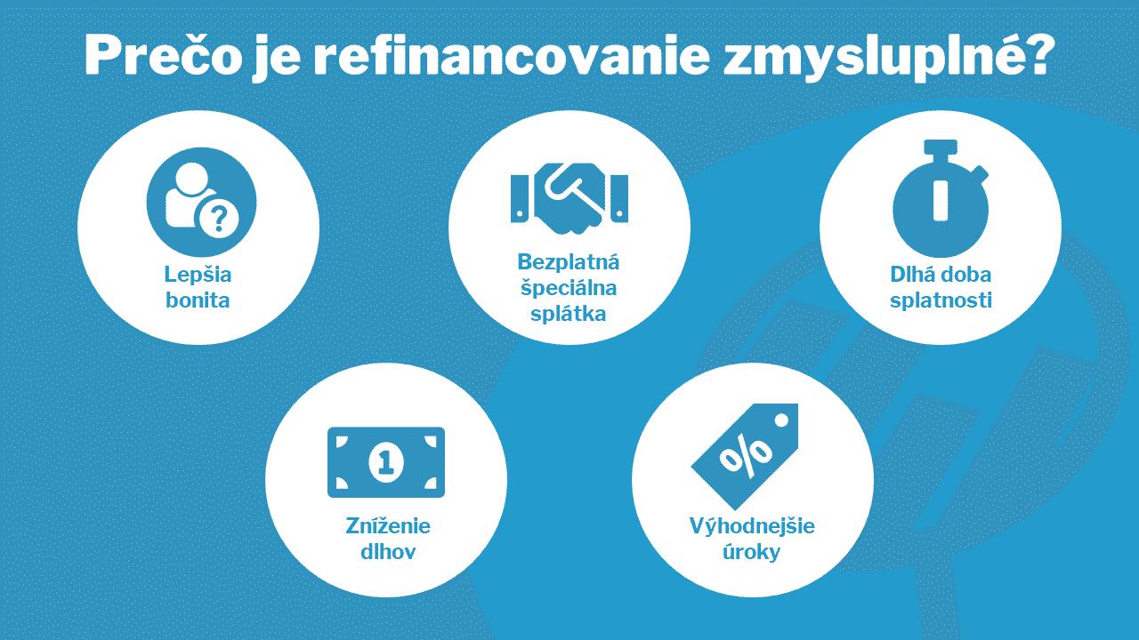 refinancovanie