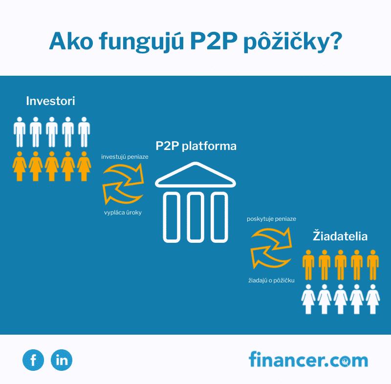 P2P-lending-min