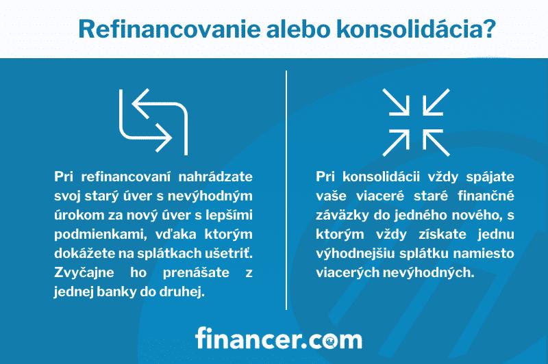 refinancovanie-konsolidacia