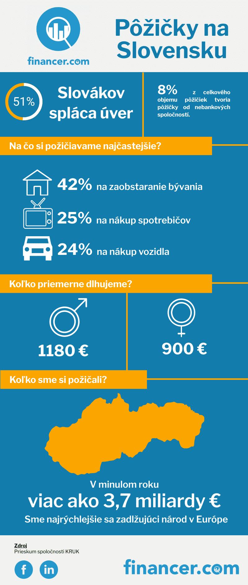 Slovakia-Loan-Overview