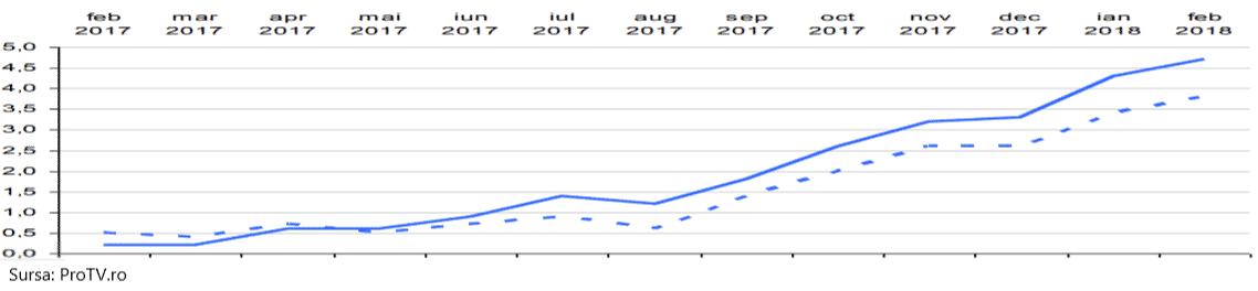 economii in lei sau euro 2020