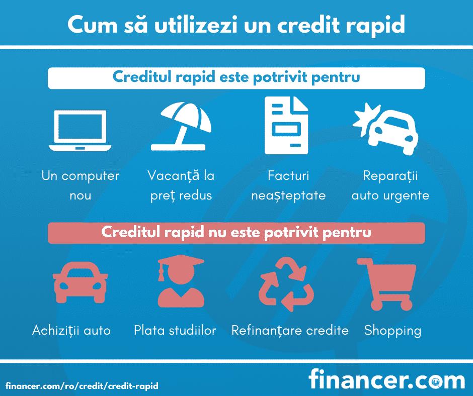 credit online rapid
