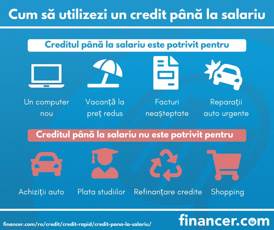 credit pana la salariu fara acte