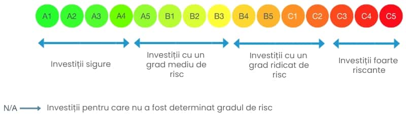 crowdestate risk rating