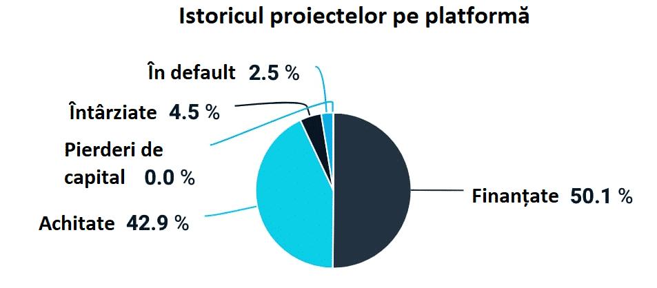 platforma estateguru