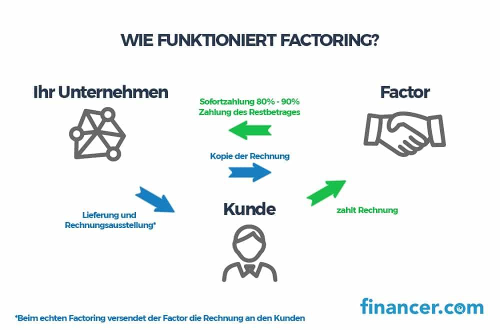 was ist factoring