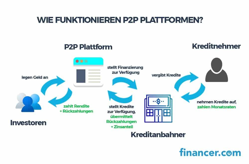 wie funktionieren p2p plattformen