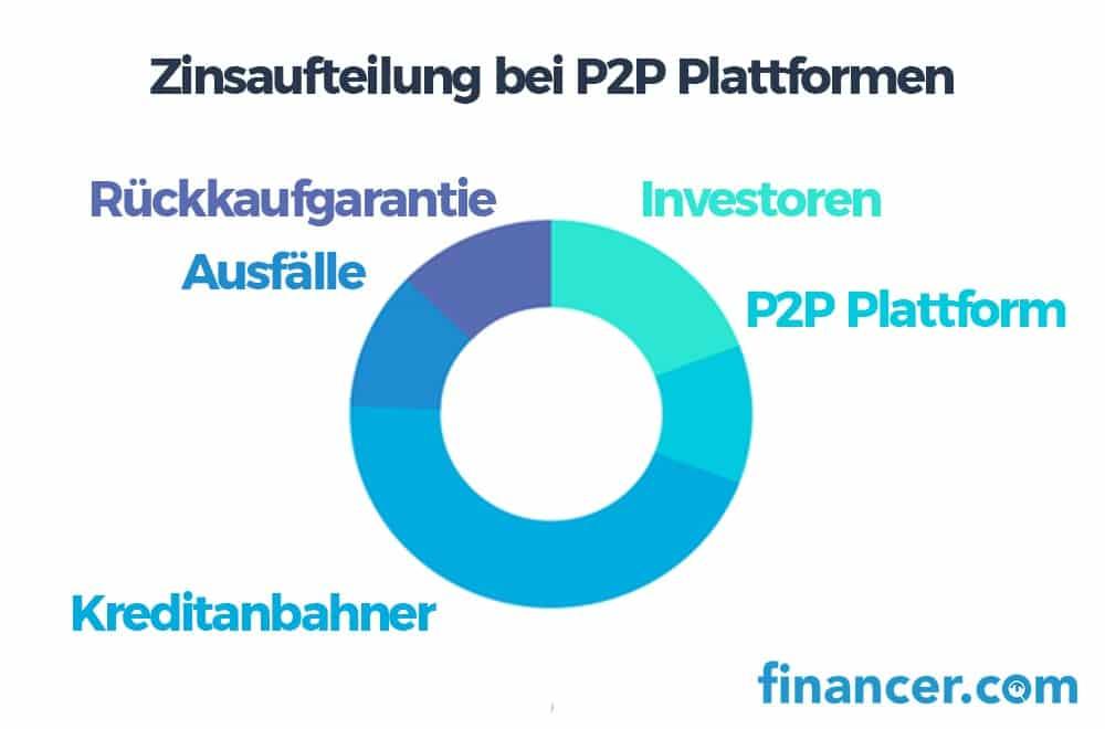 zinsaufteilung bei p2p-min