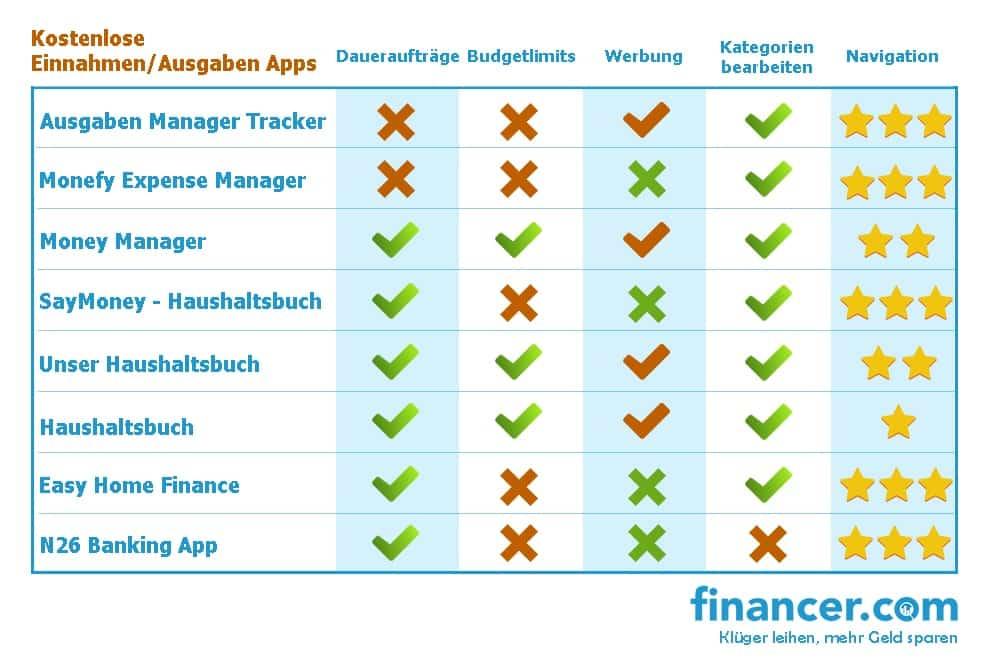 Ausgaben-App-Vergleich