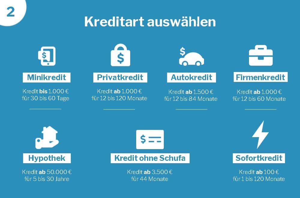 kreditart-auswählen