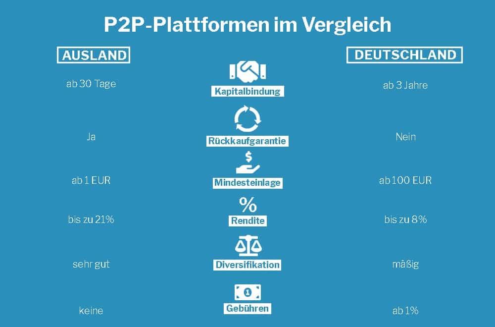 P2p Deutschland