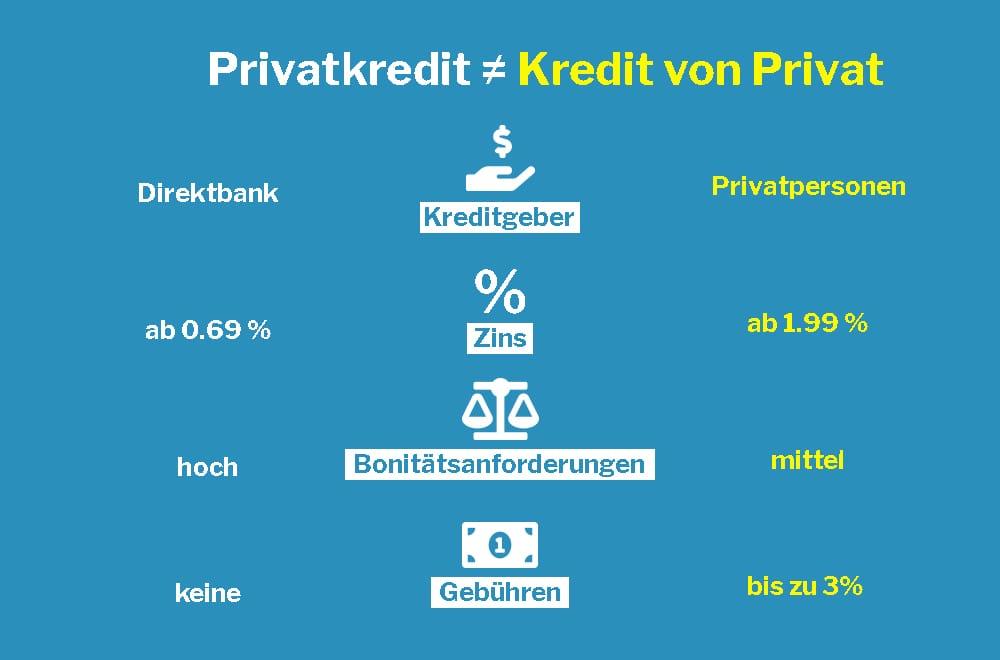 privatkredit-vs-kredit-von-privat