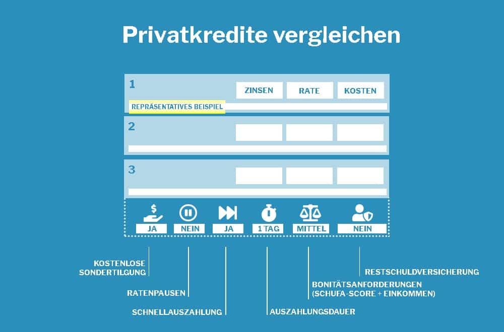 privatkredit vergleich