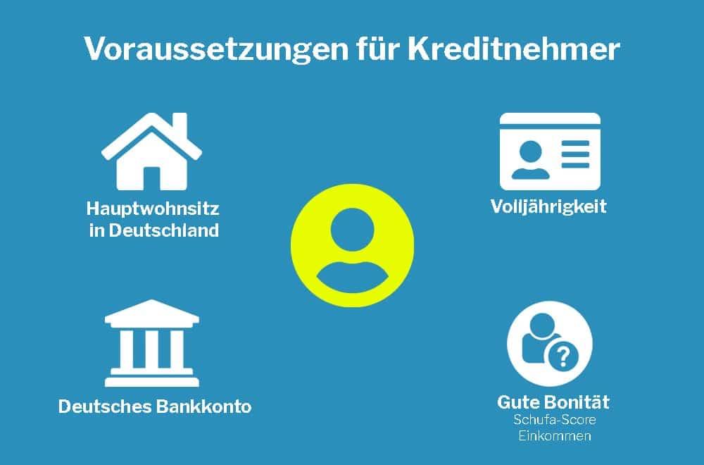 Voraussetzungen-für-Kreditnehmer
