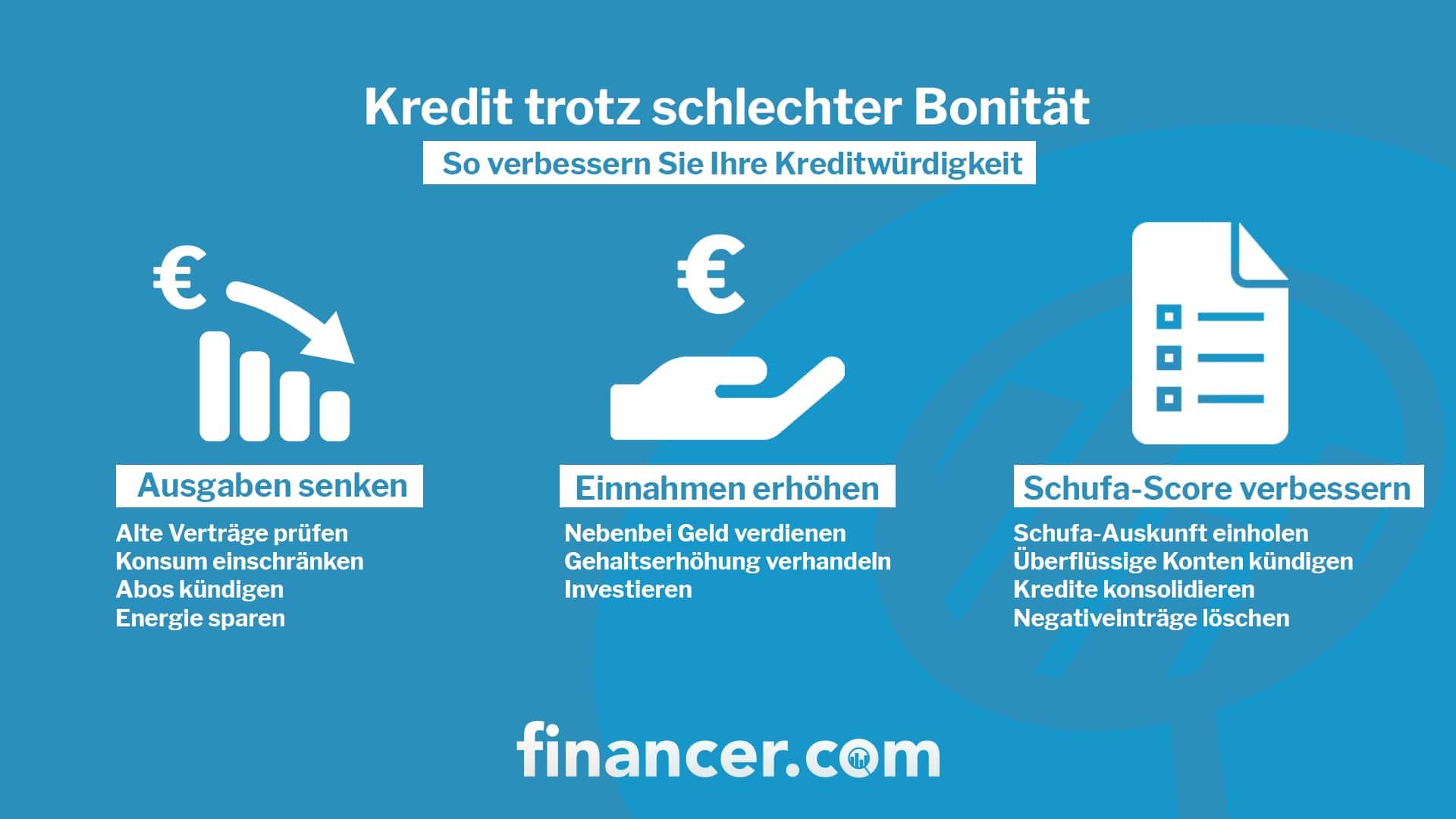 Kredit-trotz-schlechter-Bonität-min