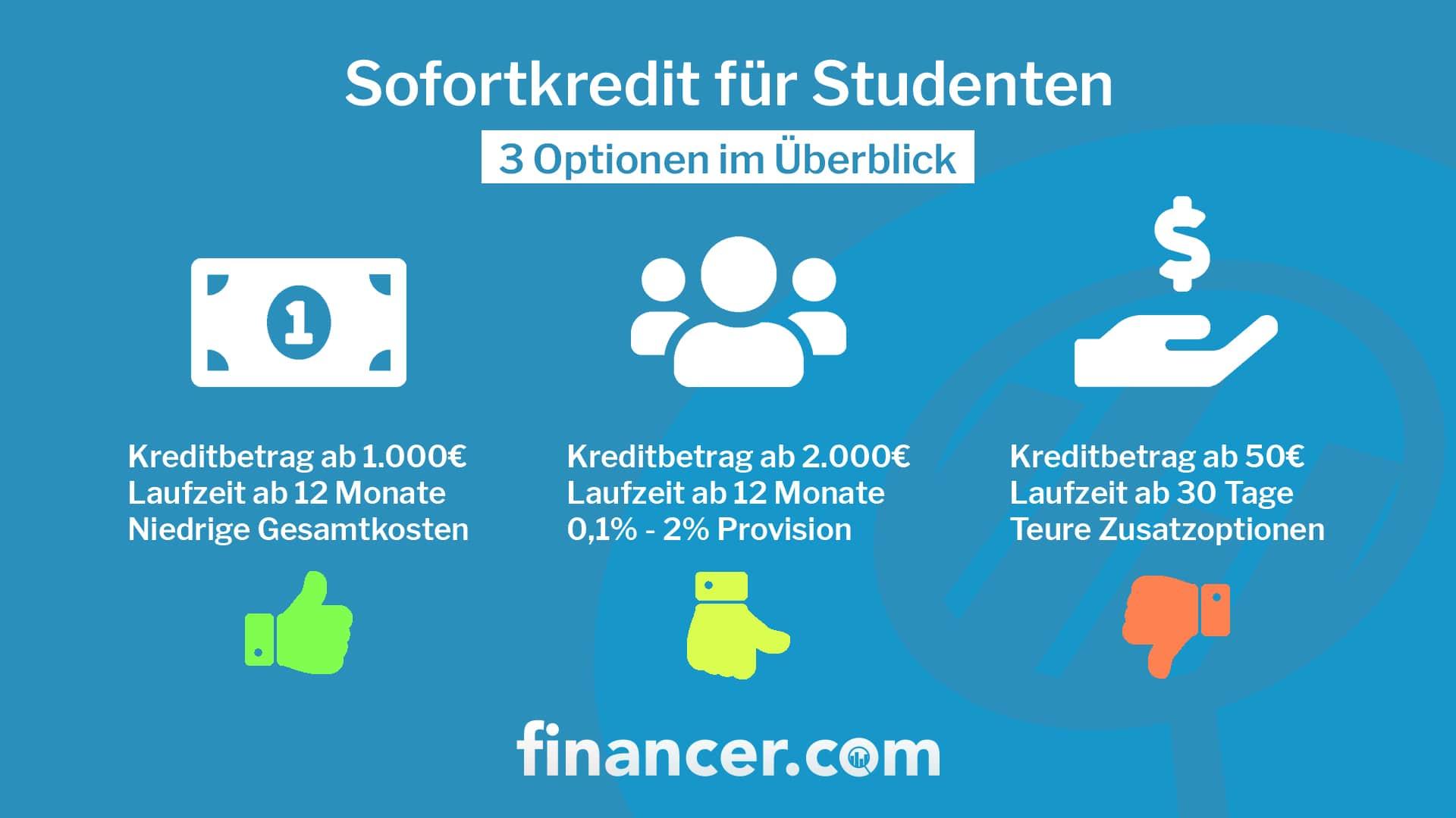 sofortkredit-für-studenten-min (1)