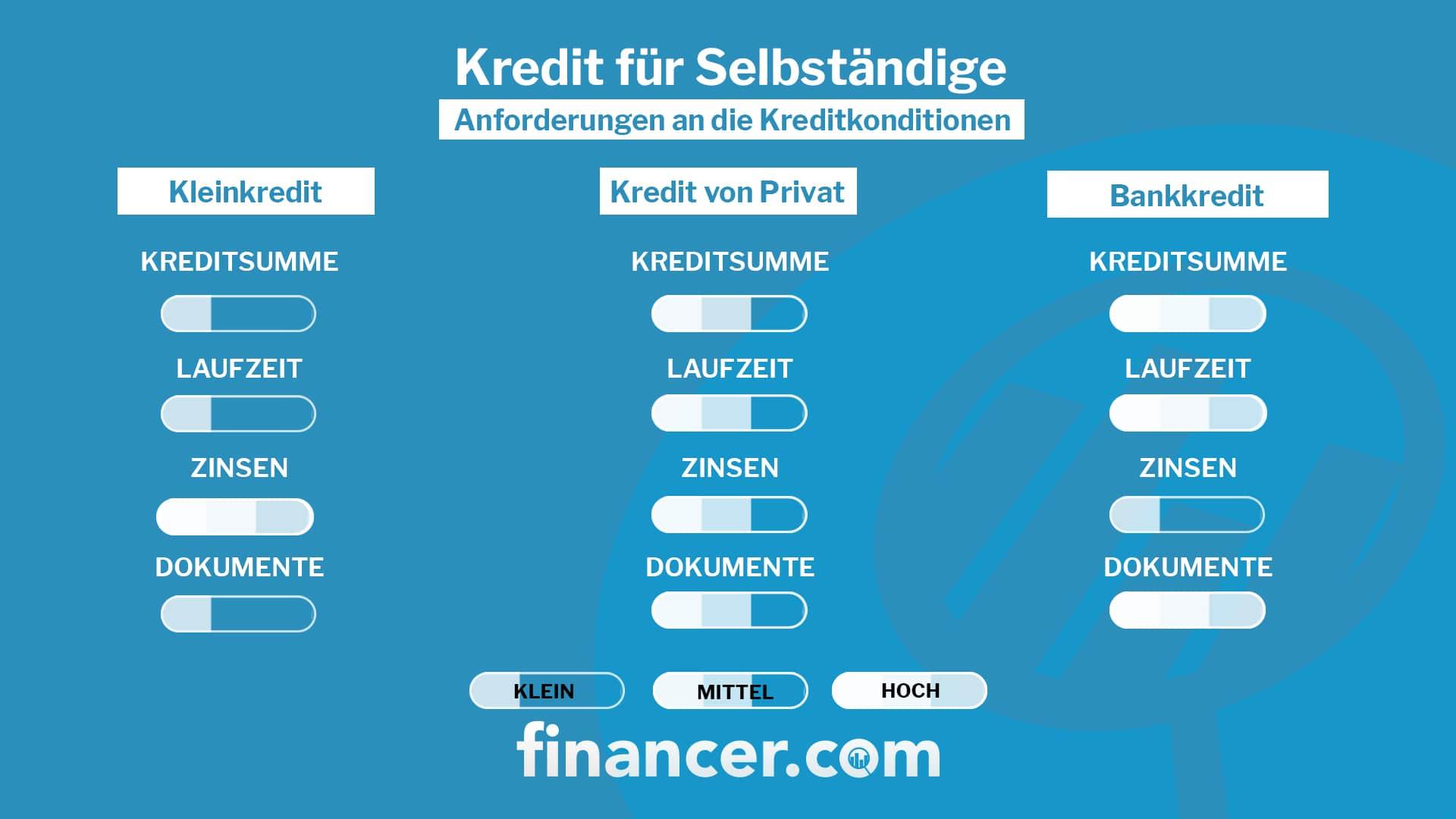Seriöse Kreditgeber