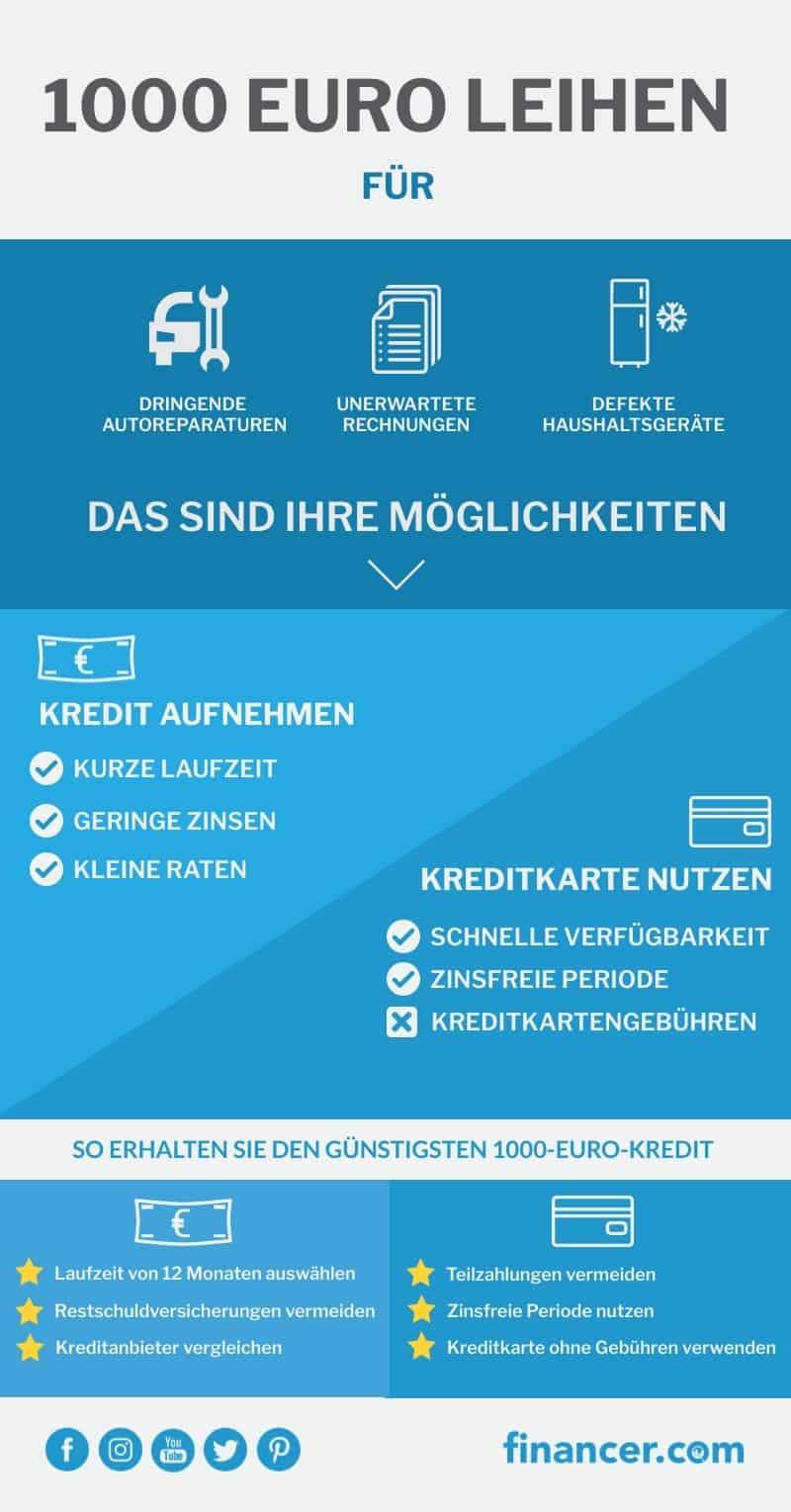 Kredit bis 1000 Euro