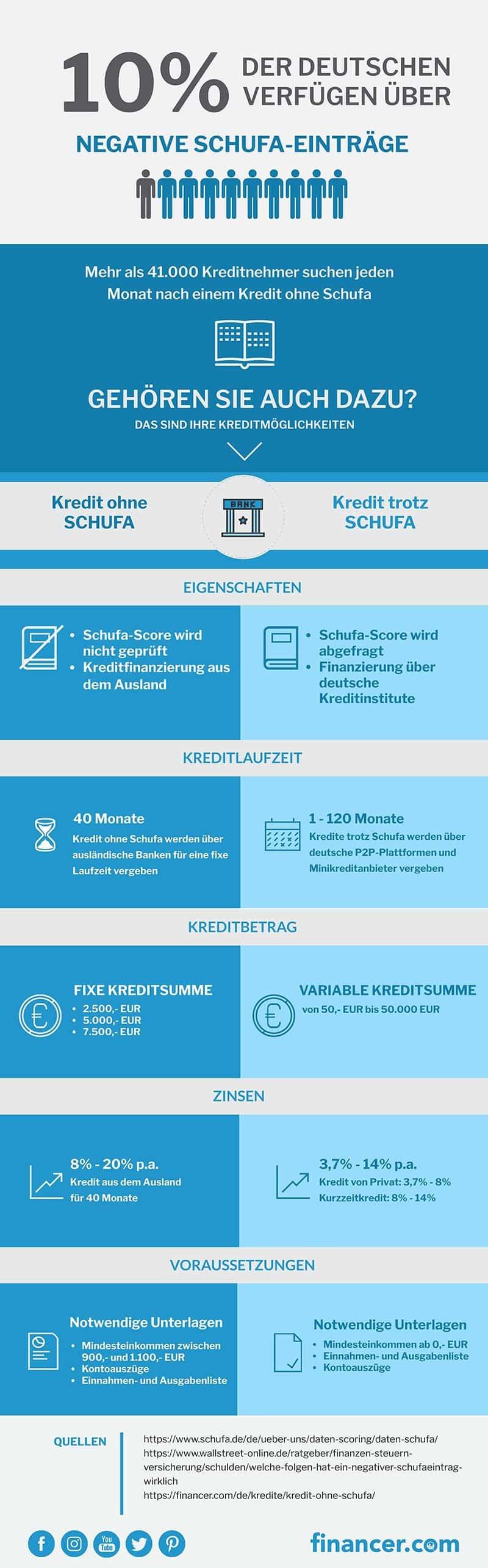 Kredit-mit-Schufa Infografik