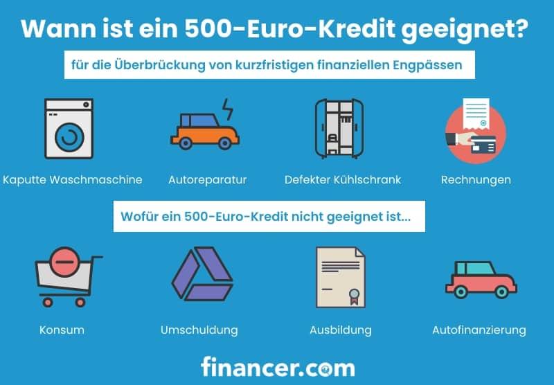 wann lohnt sich ein 500-euro-kredit