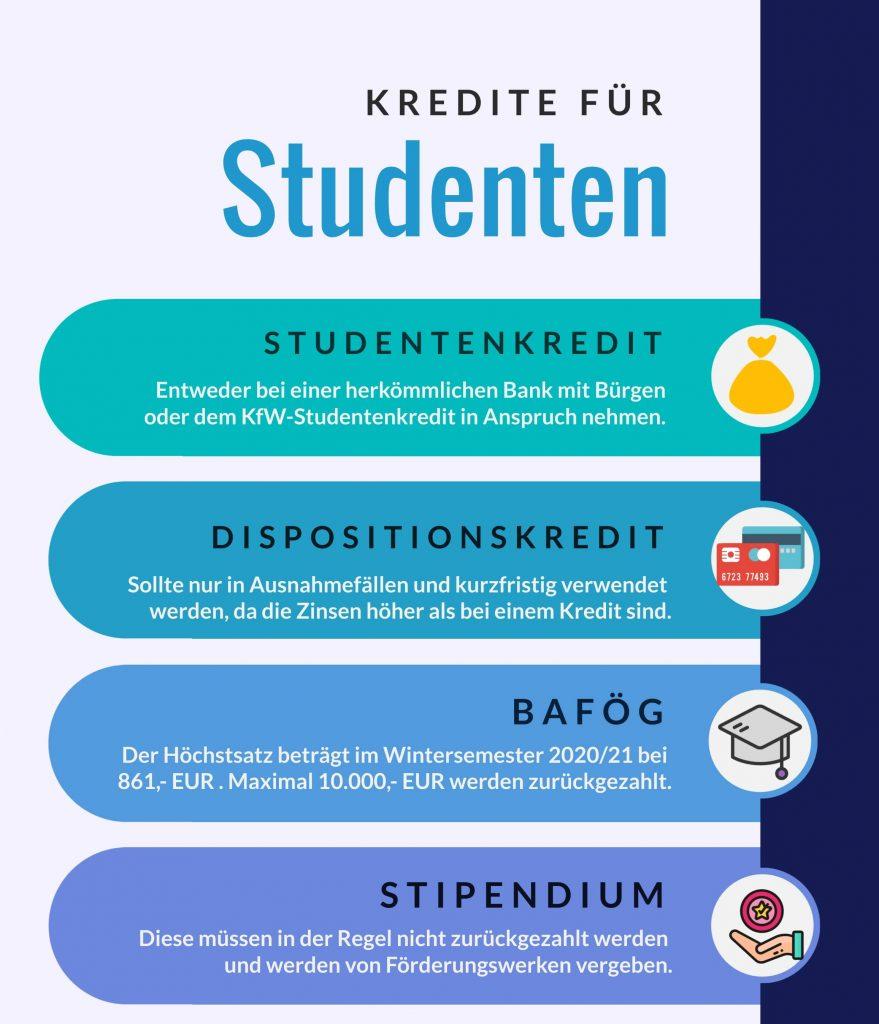 Studentenkredit Financer