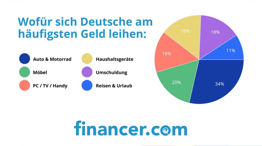 Wofür sich die Deutschen am häufigsten Geld leihen