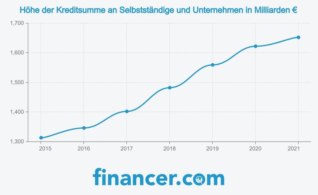 Kredit für Selbstständige sind über die Jahre immer populärer geworden