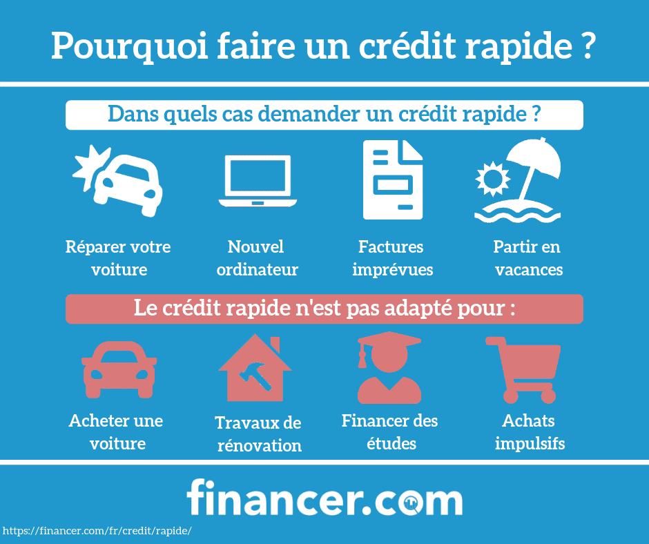 credit rapide en ligne 24h