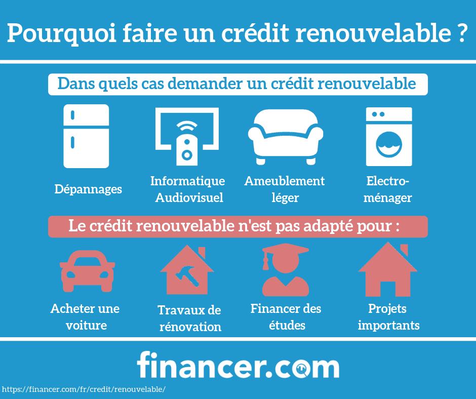credit renouvelable en ligne