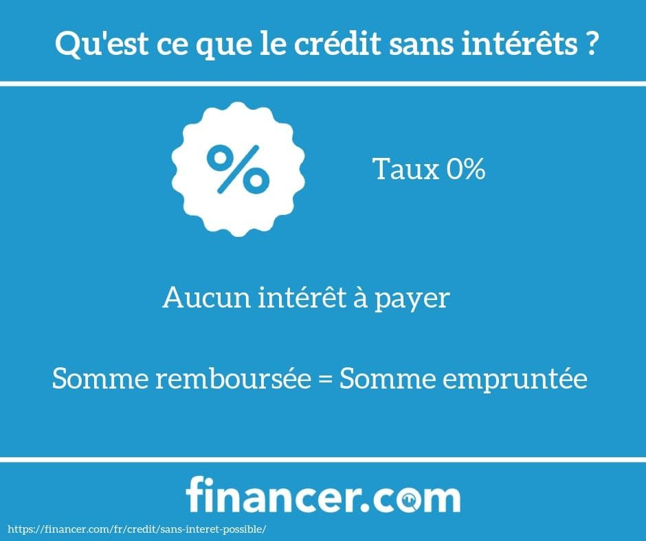 credit-sans-interet
