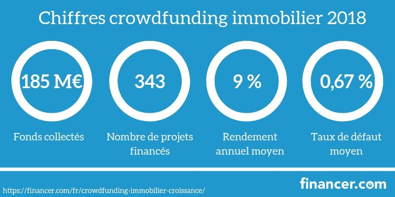 crowdfunding-immobilier-croissance