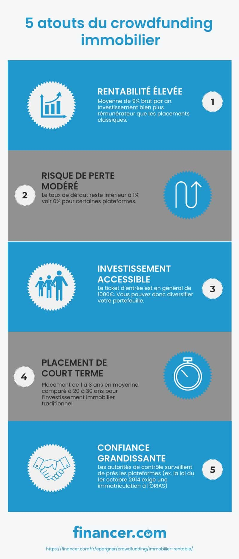 crowdfunding immobilier plateforme