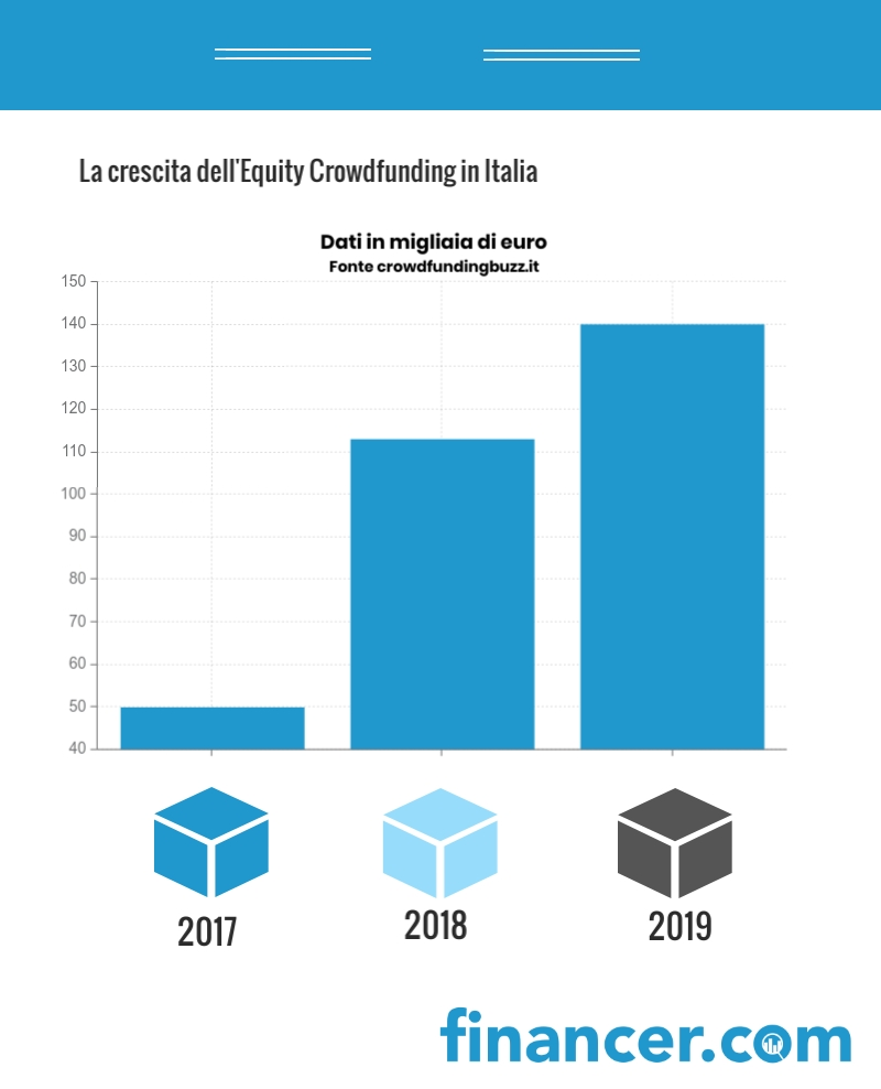 Dati Equity Crowdfunding in Italia - Financer.com Italia