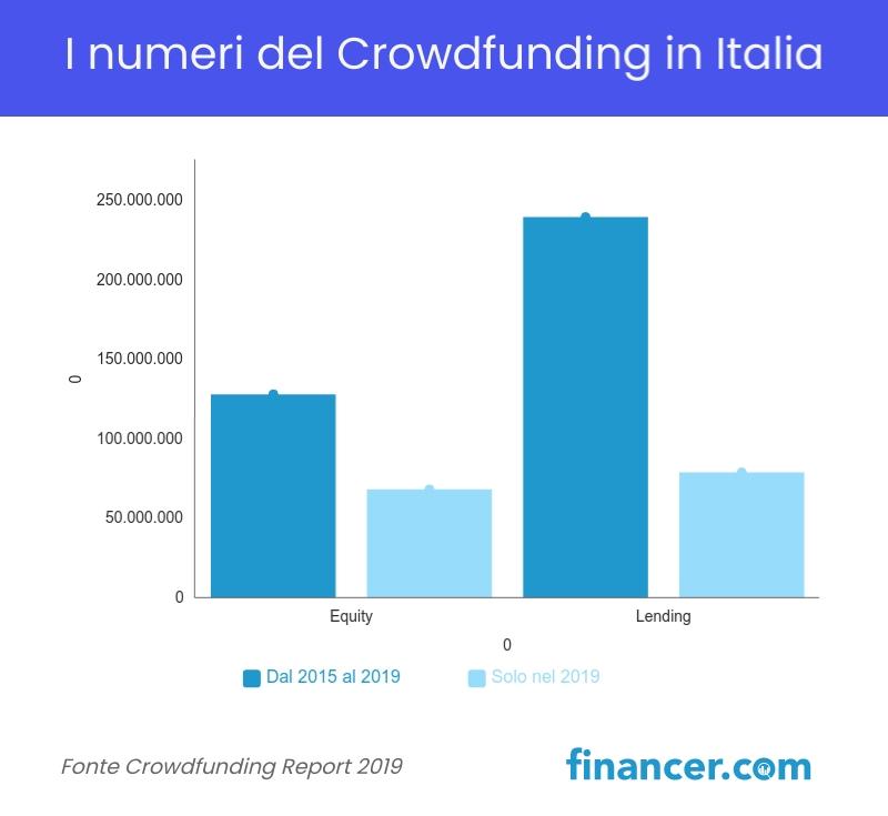 I numeri del Crowdfunding in Italia
