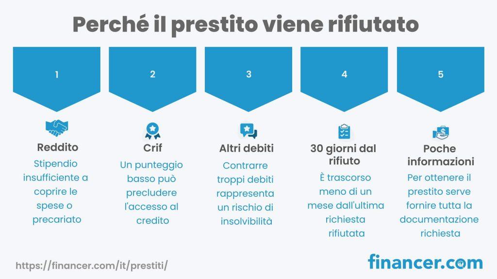 Perché un prestito viene rifiutato - Financer.com Italia
