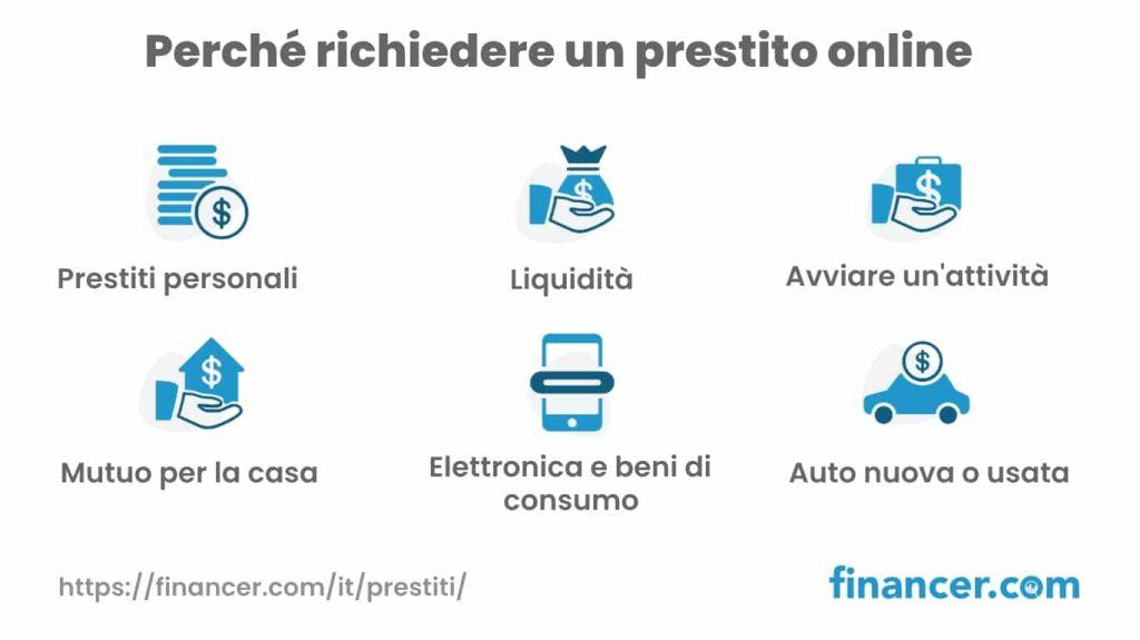 Richiedi un prestito online - Financer.com Italia