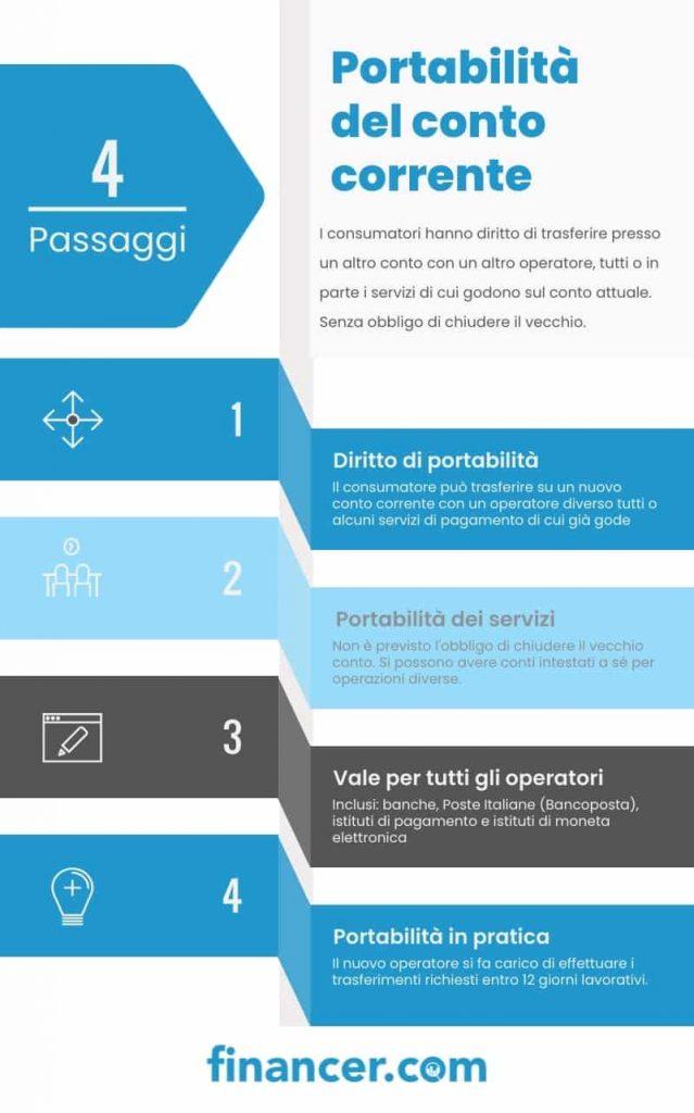 Portabilità del conto corrente - Financer.com Italia