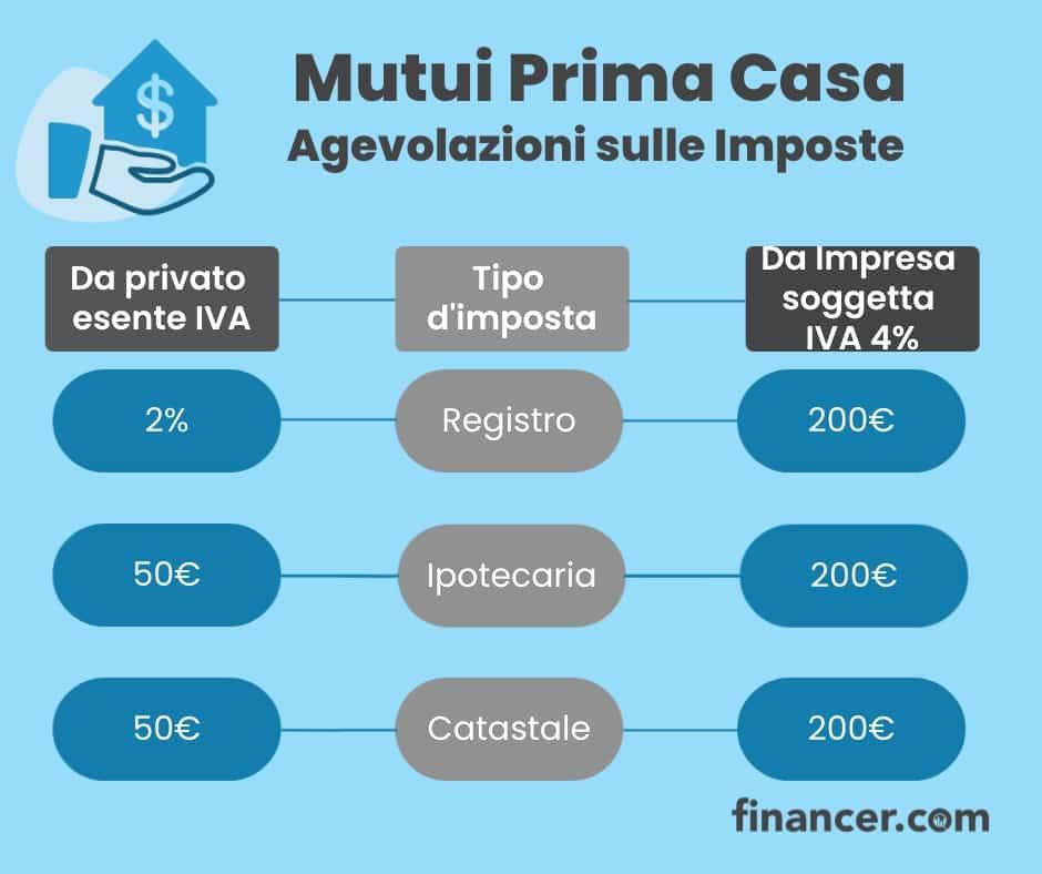 Mutuo prima casa - Sgravi fiscali - Financer.com Italia