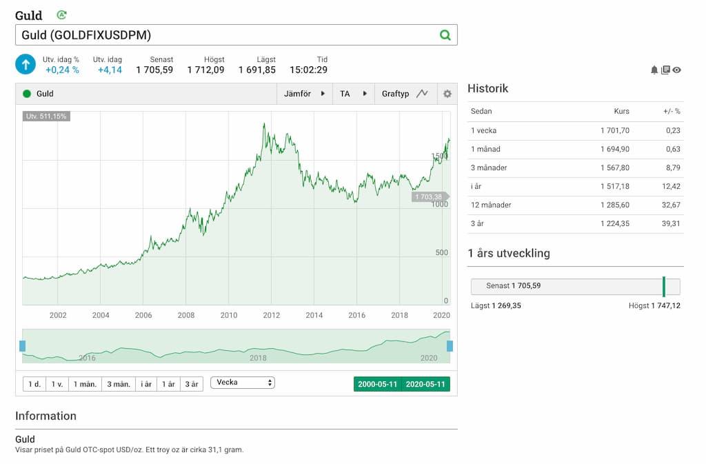 Investera pengar i guld