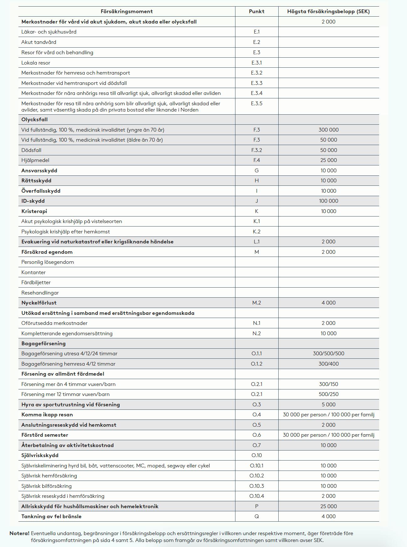 Komplett Mastercard försäkringsomfattning