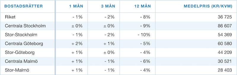 statistik maj 2018 bostadsrättspriser