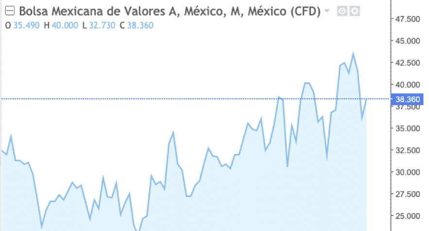 qué son las bolsas de valores