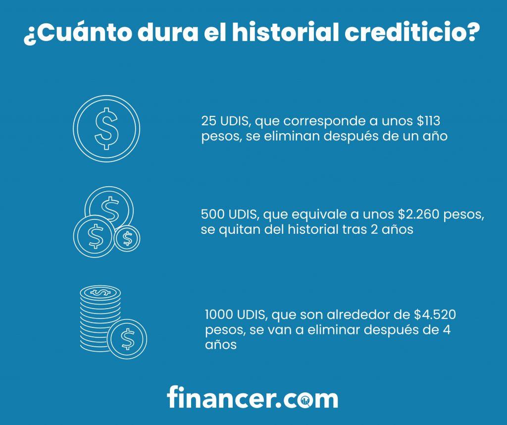 cómo funciona el historial crediticio