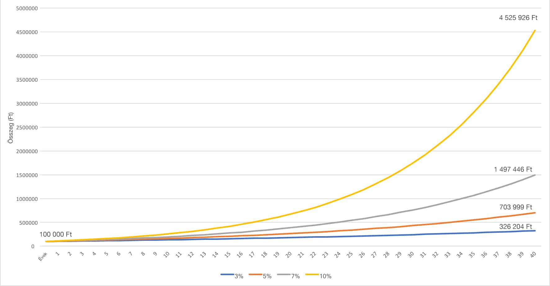kamatos kamat grafikon példa