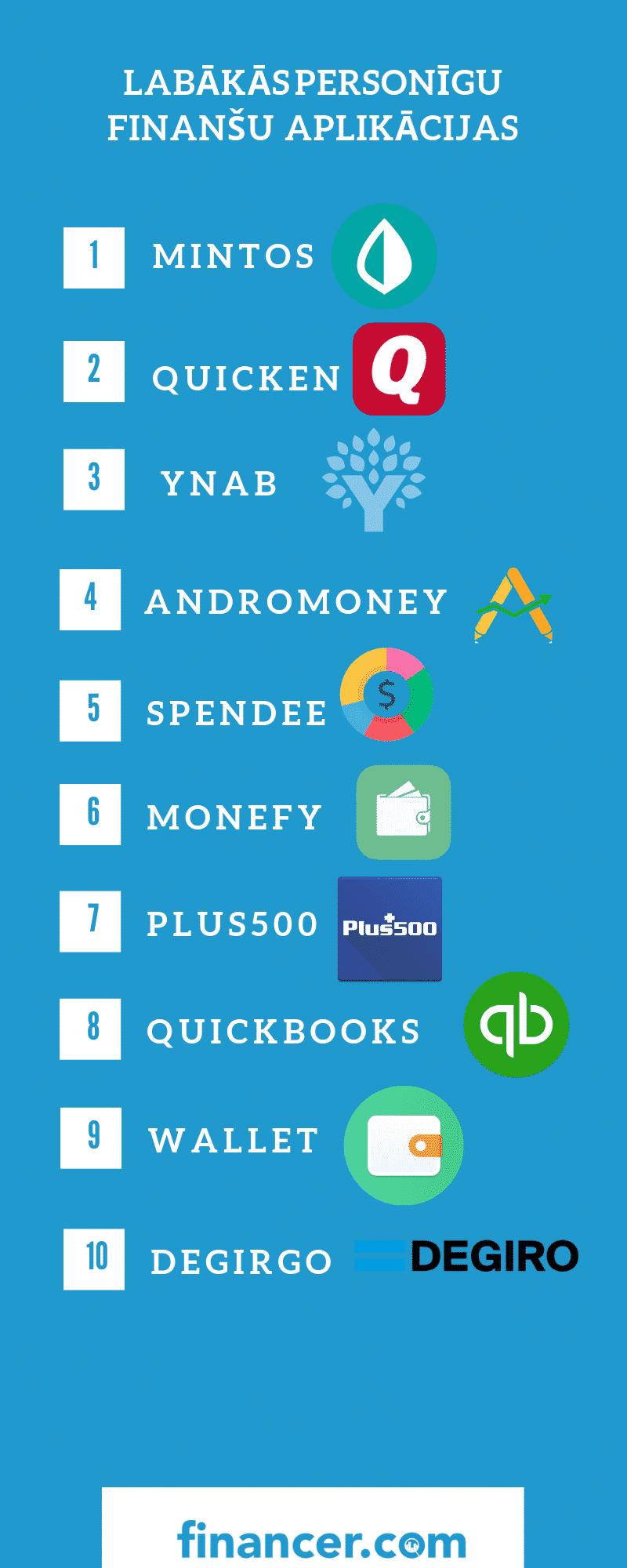 top 10 personīgo finanšu aplikācijas